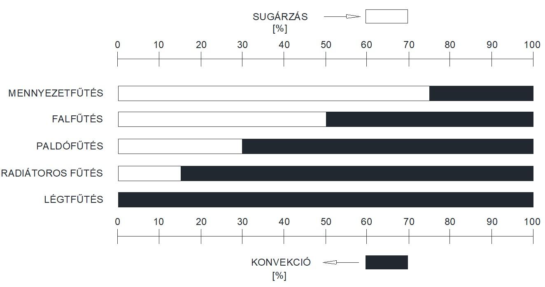 A sugárzásos hőcsere mértéke a különböző fűtési megoldásokkal