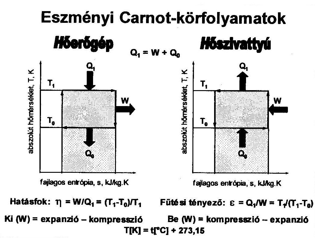 carnot korfolyamat hoszivattyunal