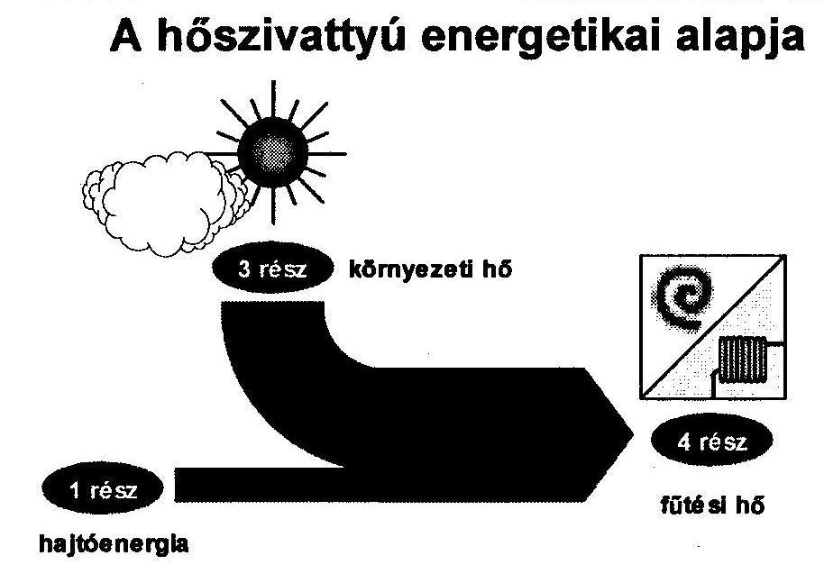 hoszivattyu energetikai alapja